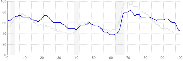 New Mexico monthly unemployment rate chart from 1990 to October 2018